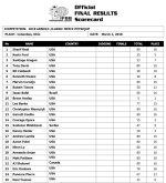 2018Arnold_Classic_scorecard_Mens_physique_classic.jpg