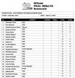 2018Arnold_Classic_scorecard_womens_physique_international.jpg