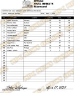 2018 Arnold_Classic_Australia_Pro_bikini_Scorecard_Final Results.jpg