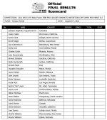 2021 Tampa Pro scorecard1.jpg
