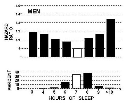 Sleep less, live longer?