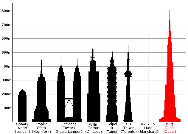 Tallest skyscraper in the world almost done