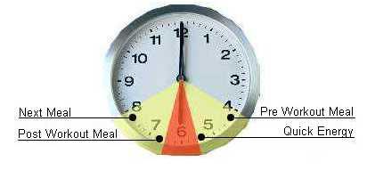 How Long Do you Wait Between Your PWO Shake & Meal?