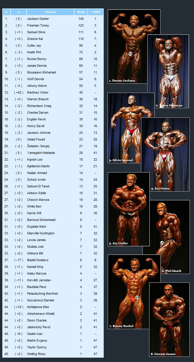 Official IFBB ranking for 2009