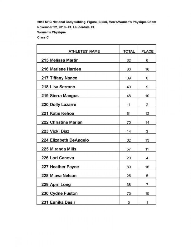13nationals results bikinimpwp Page 15 1