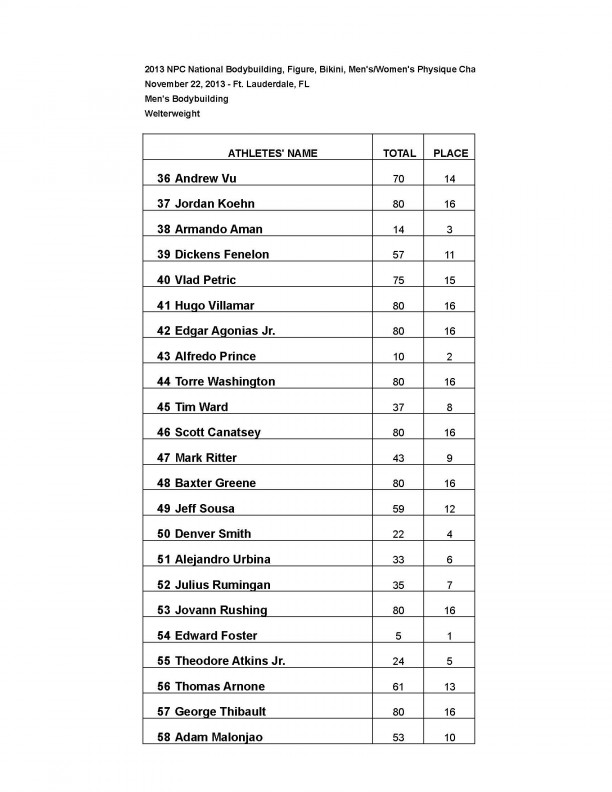 13nationals results men Page 2 1