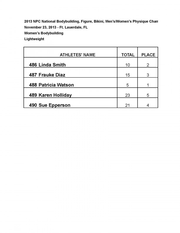 13nationals results wbbfigure Page 07 0 1