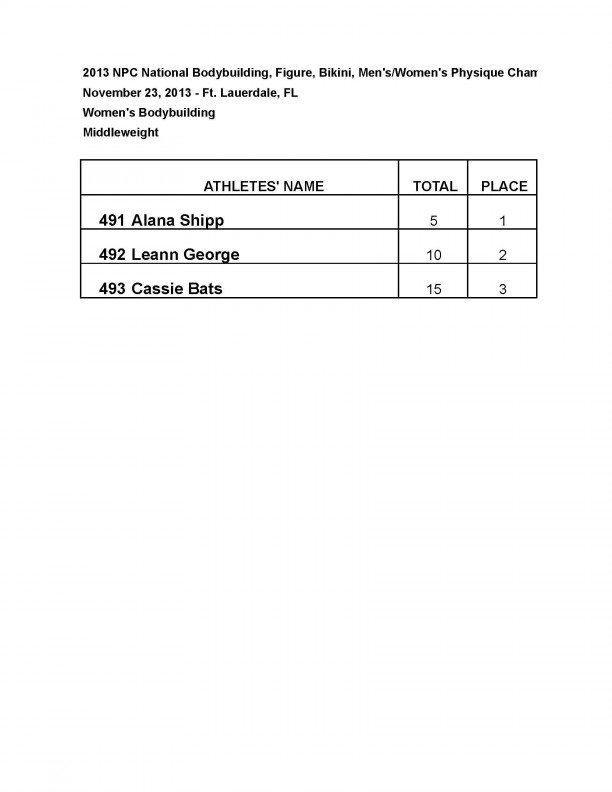 2013 NPC NATIONAL BODYBUILDING CHAMPIONSHIPS: Official Score Cards