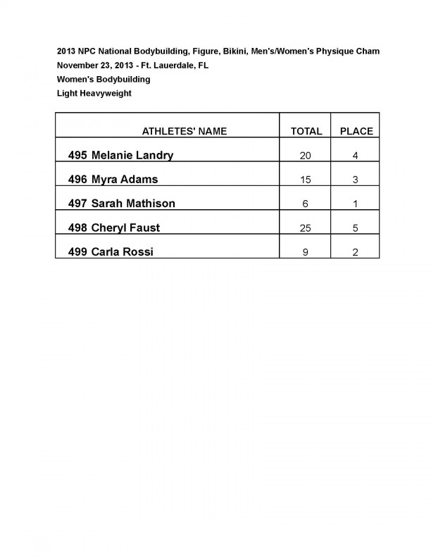 13nationals results wbbfigure Page 09 0 1
