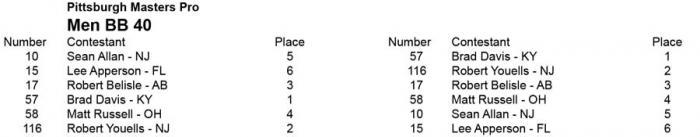2014 IFBB Pittsburgh Pro Masters Championships: Score Sheets