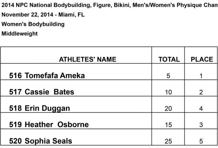 2014 NPC National Bodybuilding Championships Score Cards