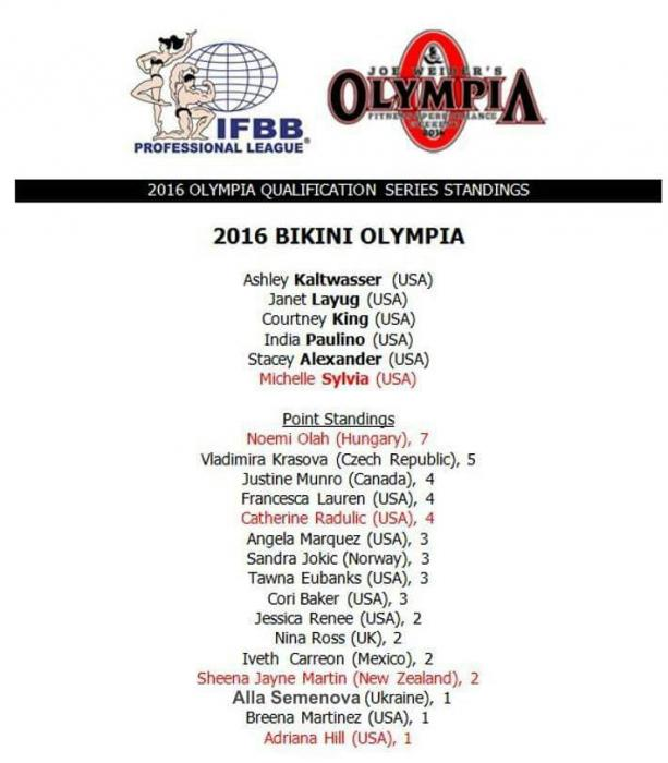 2016  Mr Olympia qualified list of competitors